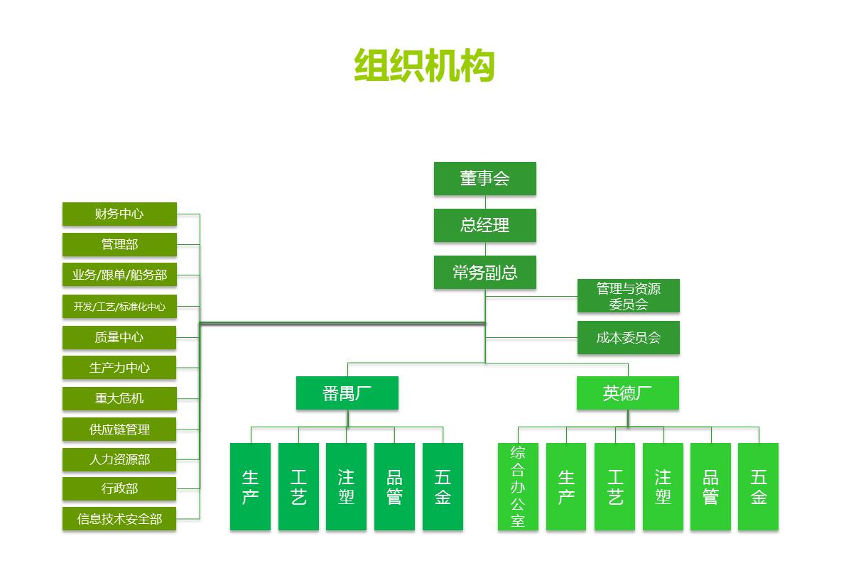 邮箱架构ppt素材